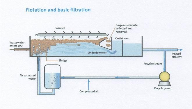 تصفیه فاضلاب به روش شناورسازی با هوای محلول یا DAF
